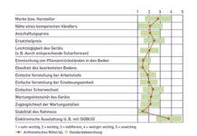 Entscheidende Faktoren beim Kauf eines Bodenbearbeitungsgeräts