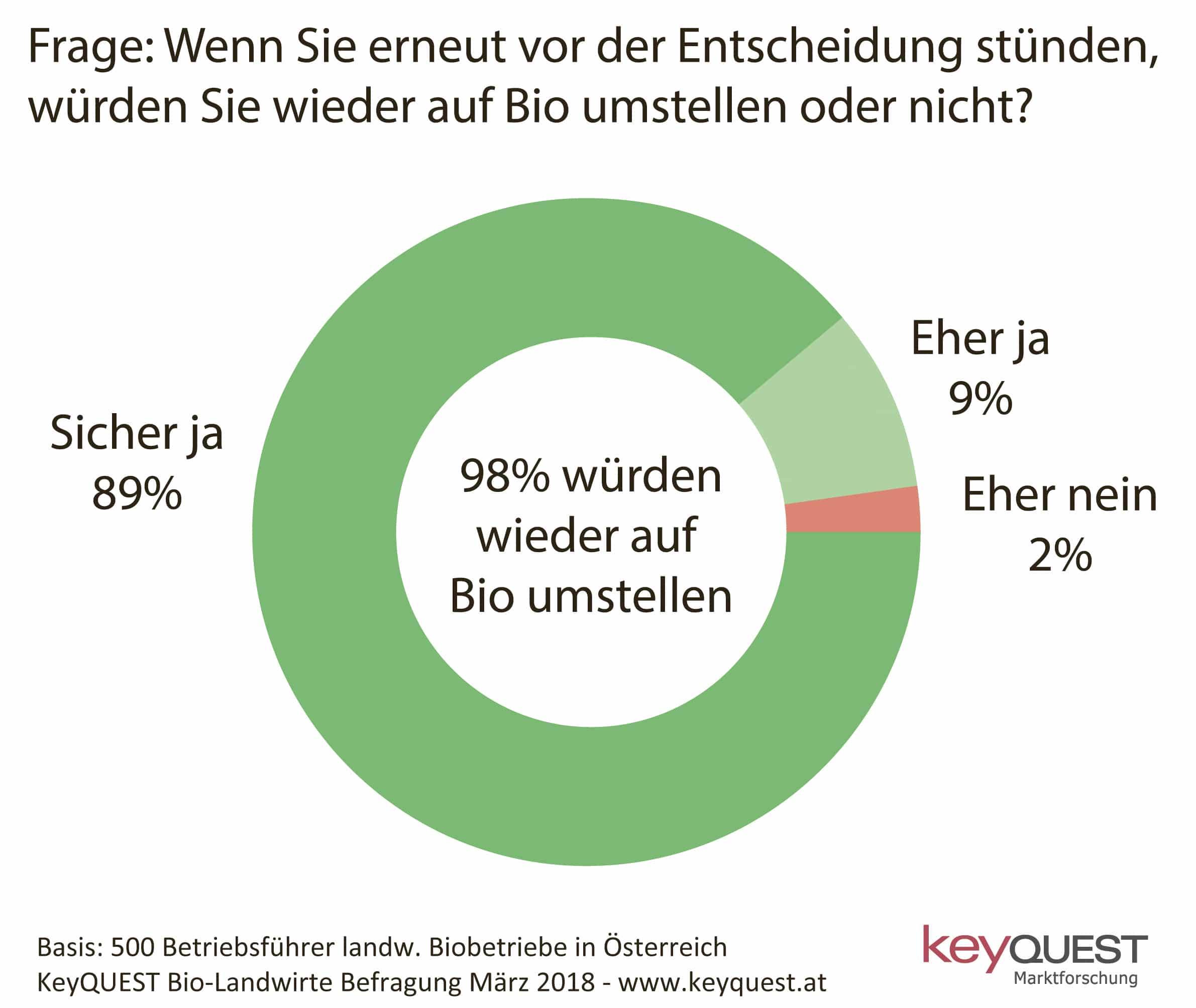 f593ca0132 98 % der Biolandwirte würden wieder auf Bio umstellen - Bauernzeitung